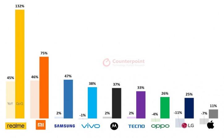 Realme dünyanın en hızlı büyüyen markası
